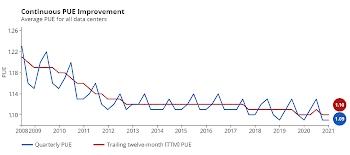 Gráfico de aprimoramento da PUE