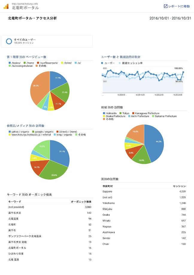 北竜町ポータル・アクセス報告2016年度(2016年10月)