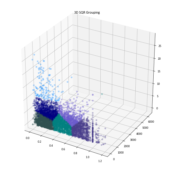 3D SQR Grouping