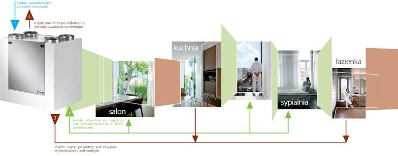 Rekuperacja w domu: zasada działania