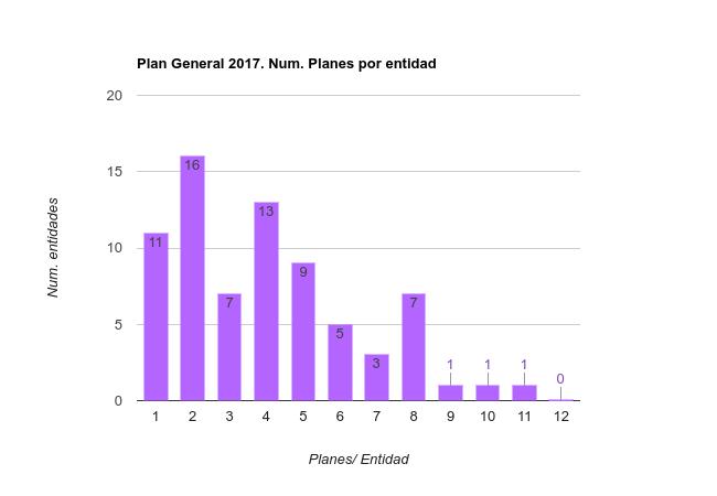 Número de planes por entidad 2017