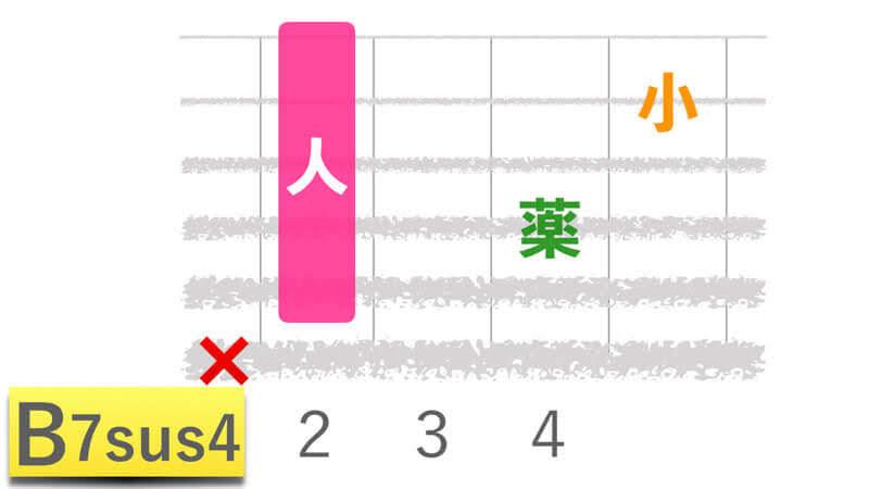 ギターコードB7sus4ビーセブンサスフォーの押さえかたダイアグラム表