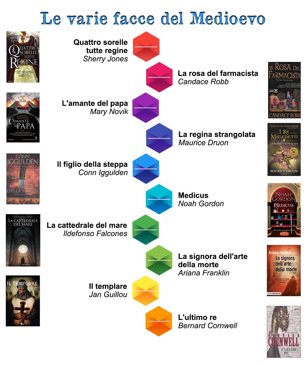 Le varie facce del Medioevo