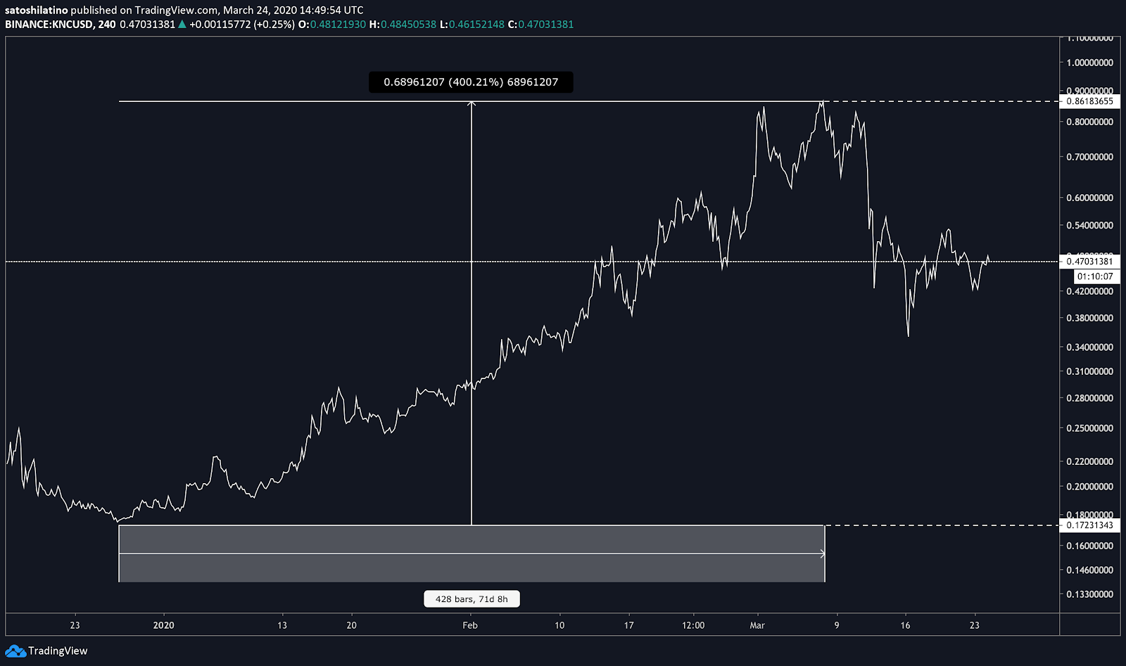 Kyber Network US dollar price chart