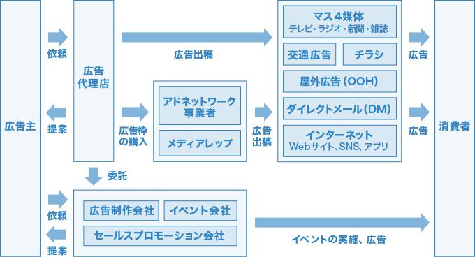 広告業界の仕組みの解説図