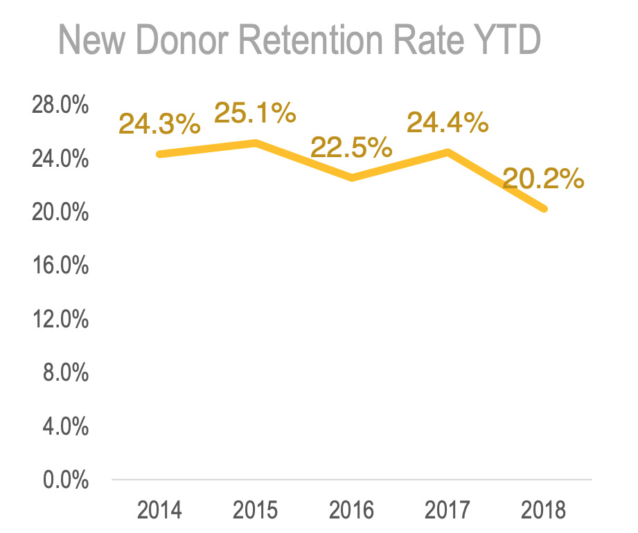 New donor retention rate - A concerning trend
