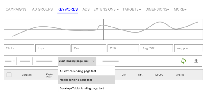 The Start landing page test button appears above the reporting table.