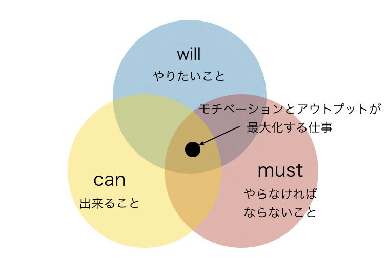 will can must のマネジメント