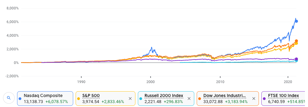 NASDAQ vs S&P 500 and Russell 2000