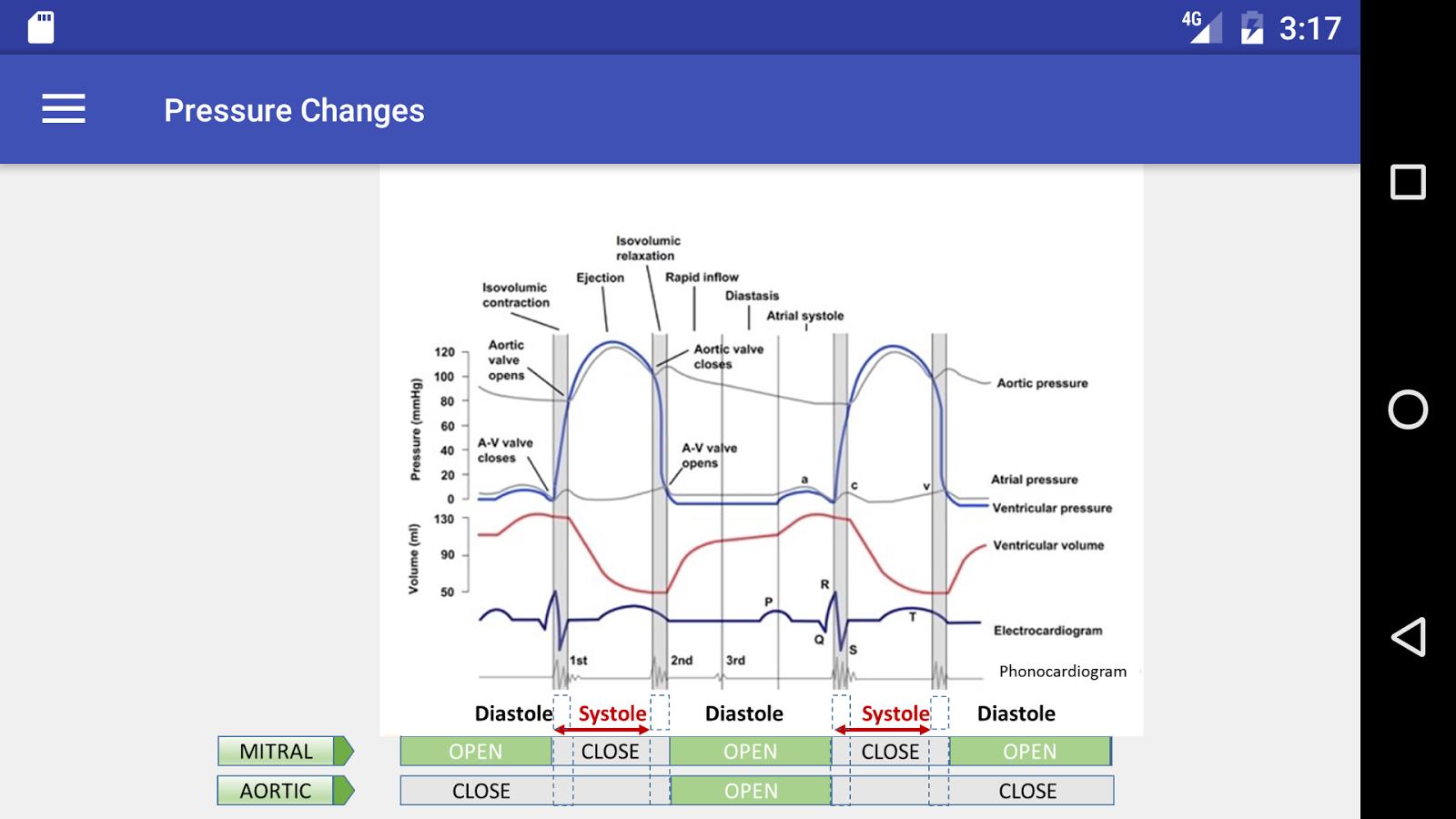 Cardiac cycle android apps on google play cardiac cycle screenshot pooptronica