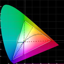 Photo: LG G3 F400K (Korea) 100% CIE chromaticity diagram: gamut and 8 saturation points