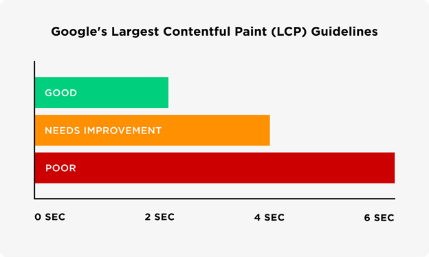 LCP SEOMelbourne Google Core Web Vitals