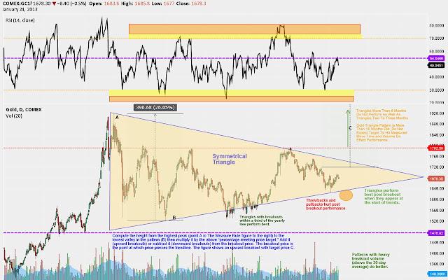 TradingView: Free Stock Charts