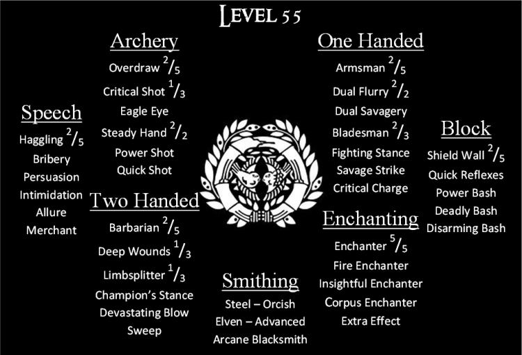 Tamriel Vault - Character Build: The Dragon of Akavir