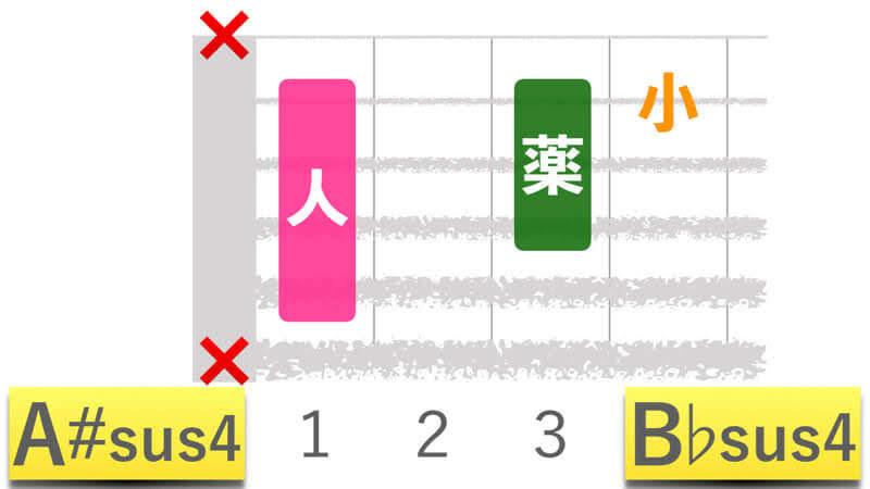 ギターコードA#sus4エーシャープサスフォー|B♭sus4ビーフラットサスフォーの押さえかたダイアグラム表