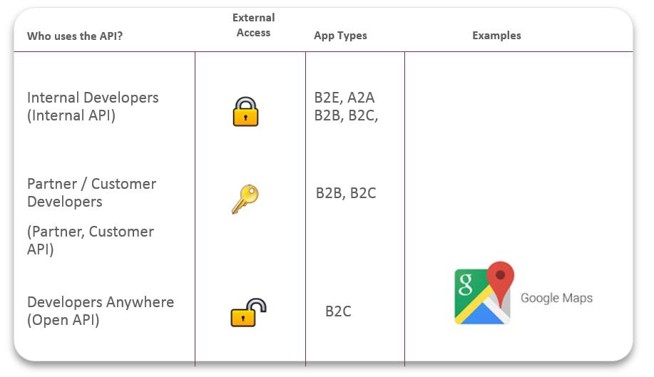 API Models