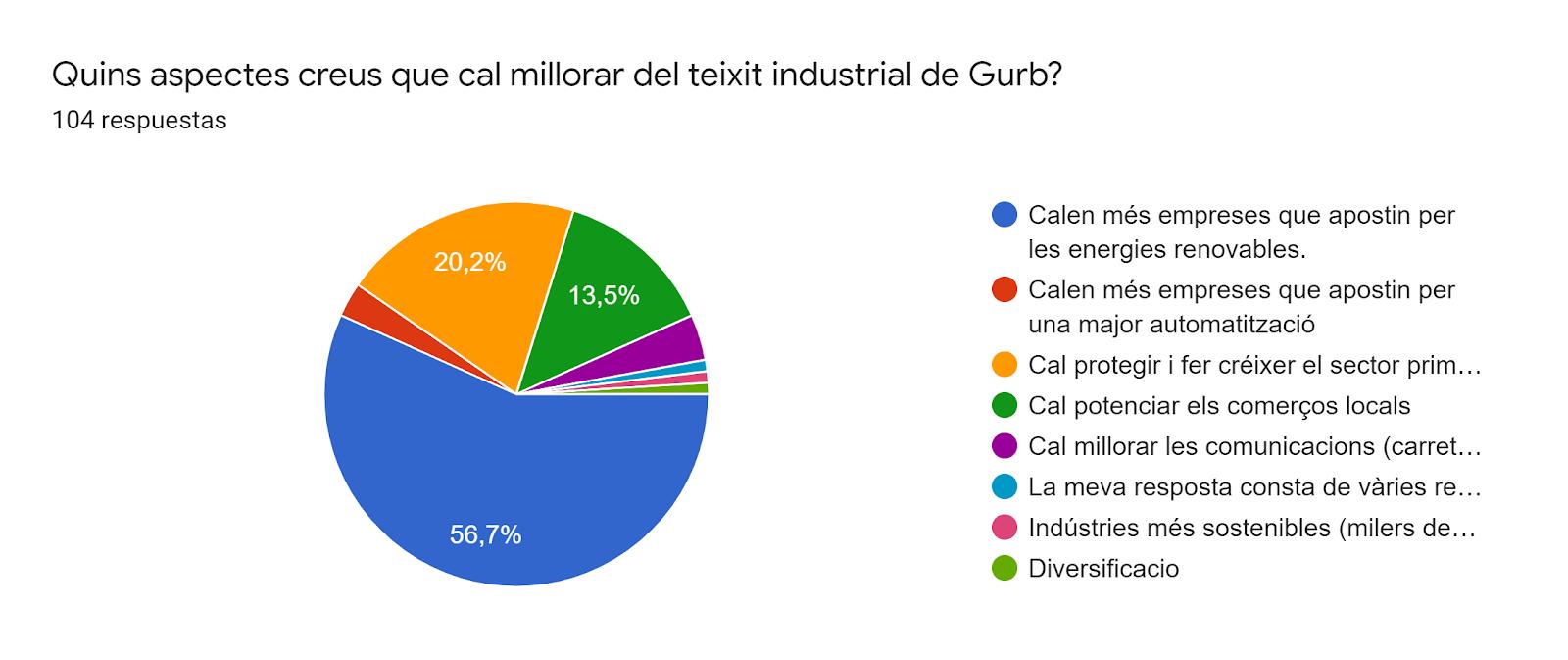 Gráfico de respuestas de formularios. Título de la pregunta:Quins aspectes creus que cal millorar del teixit industrial de Gurb? . Número de respuestas:104 respuestas.