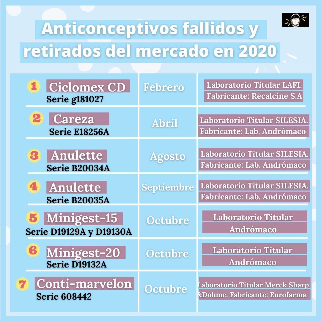 Tabla de los 7 anticonceptivos fallidos este 2020, indicando número de serie, mes de la publicación del retiro y los laboratorios titulares y fabricantes.