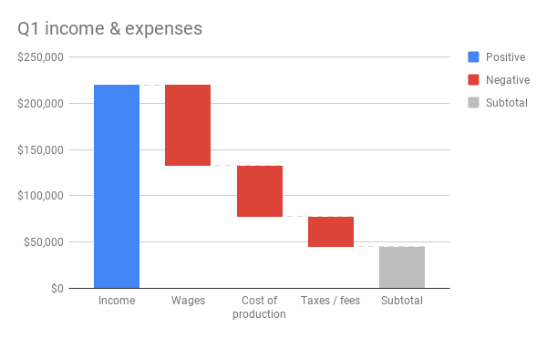 Waterfall chart showing quarterly revenue and expenses
