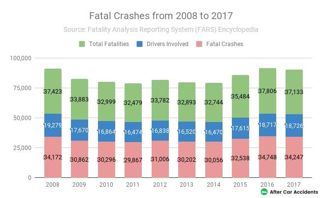Car Fatal Crashes Statistics
