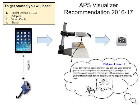 APS Visualizer Recommendation 2016-17