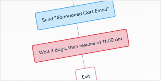 Drip Workflow - Cart Abandonment (Simple)