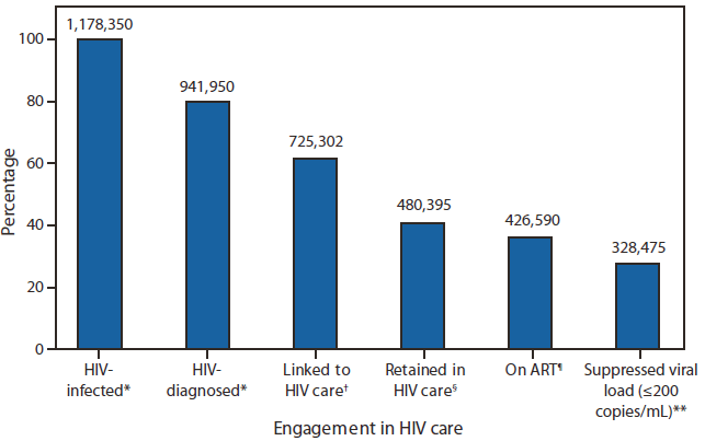 Gardner Cascade of Engagement in HIV Care