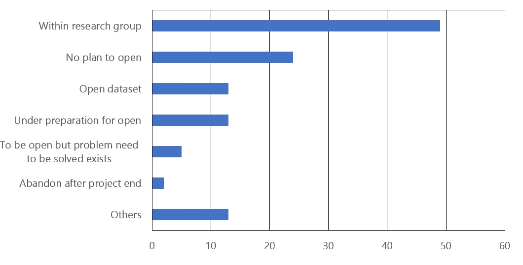 Figure 2: Number of open and closed datasets