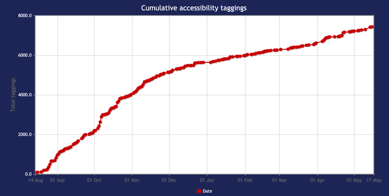Progress with Accessibility Data on Family Video Game Database