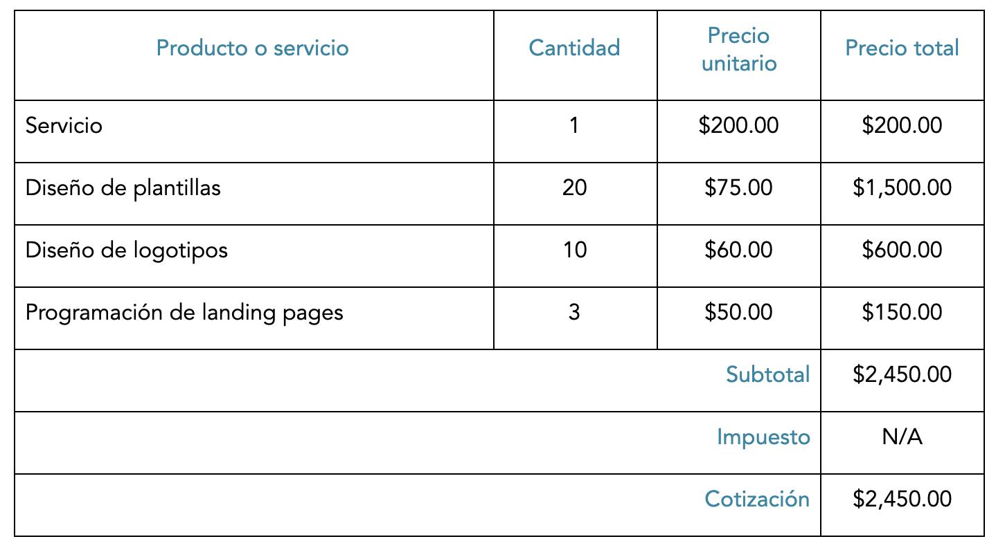 Cómo llenar la sección de detalles de costes de la plantilla de cotizaciones de HubSpot