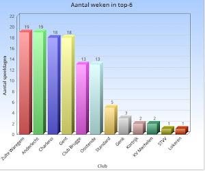 """Begin van het einde? Zulte Waregem maakt Genk (en Standard, Anderlecht & co) nog steeds jaloers met deze cijfers: """"Ze staan er niet voor niets"""""""
