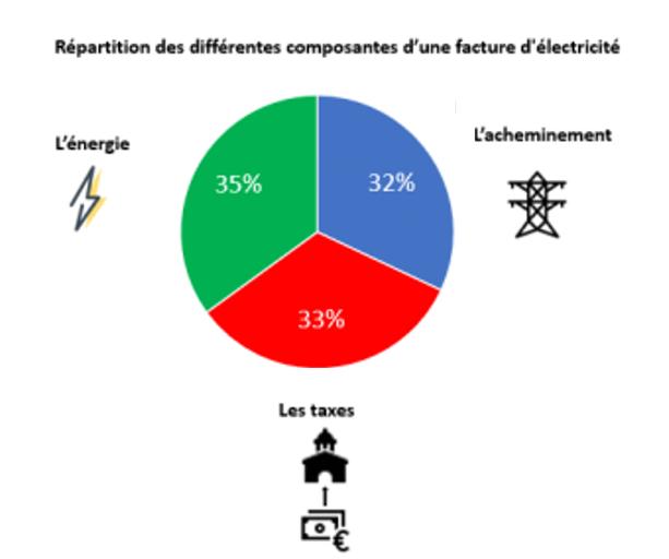 Estimation de la répartition moyenne d'une facture d'électricité