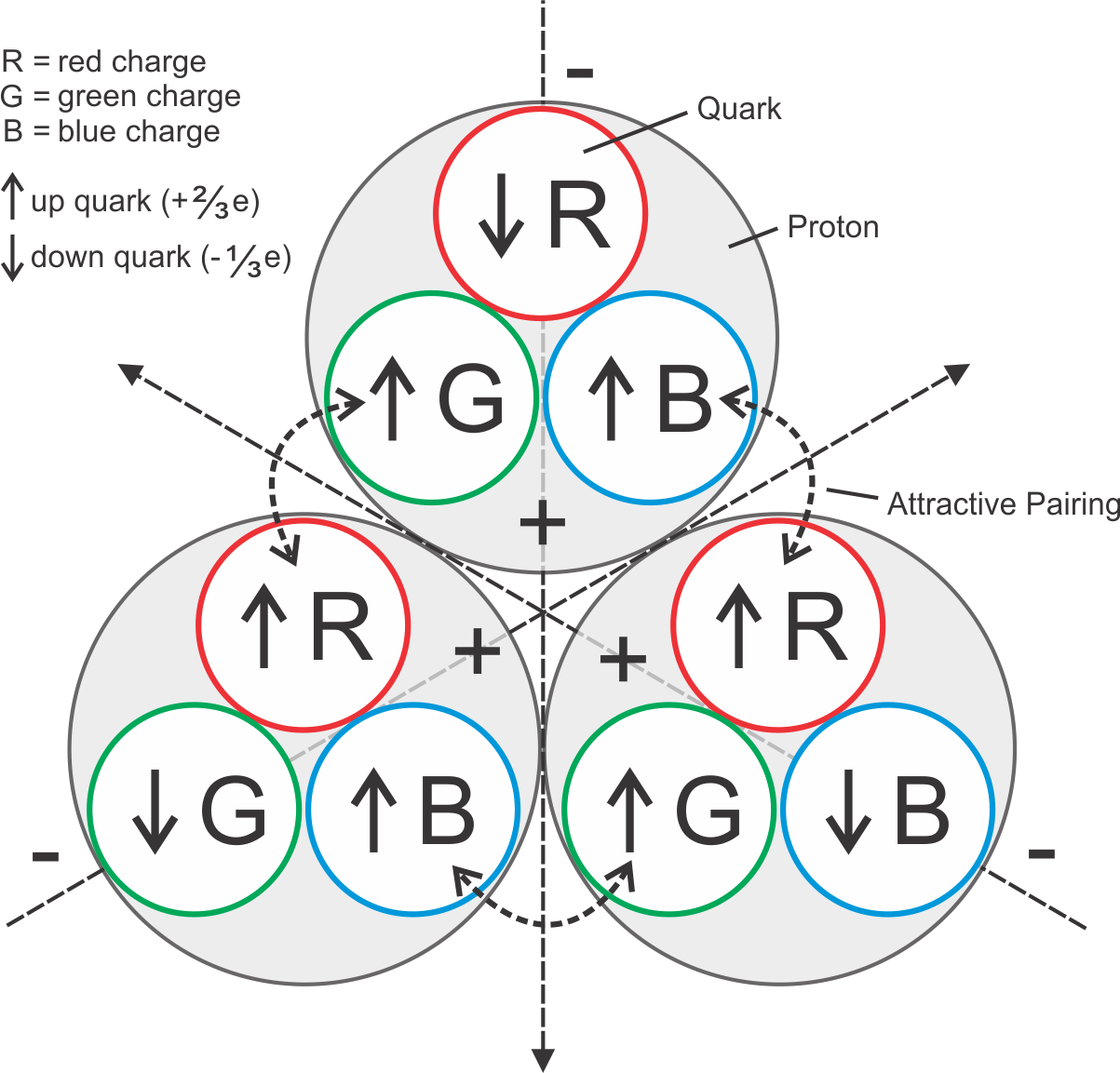 Logical visualization of a grouping of three protons