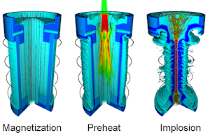 Three-dimensional simulation demonstrating the three stages of MagLIF.