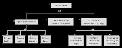 Algoritmo Tierra