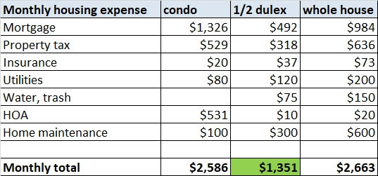 expense move to a house