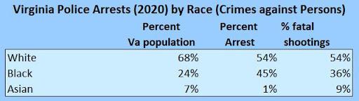 Do Fatal Police Shootings Indicate Racism?