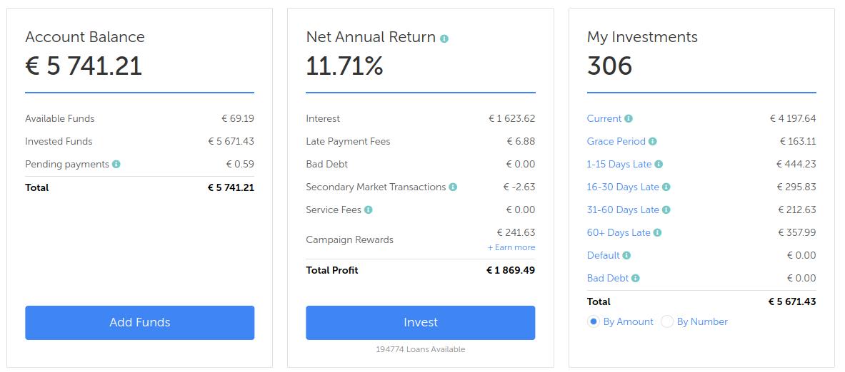Overzicht mijn mintos account met de balans, return en aantal investeringen.