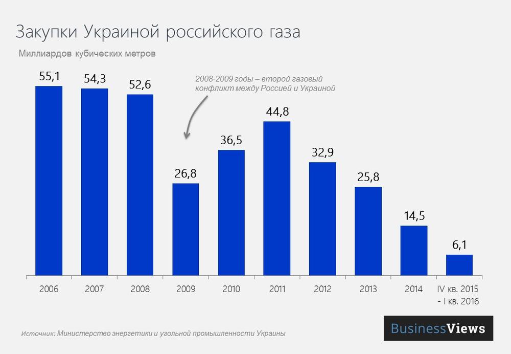закупки газа россией