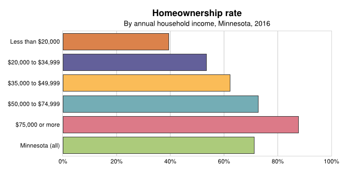 Homeownership rate by Income