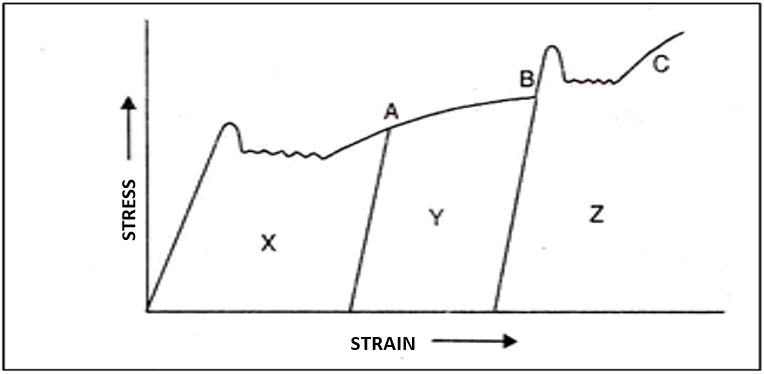 Stress-Strain Curve Showing Strain Ageing