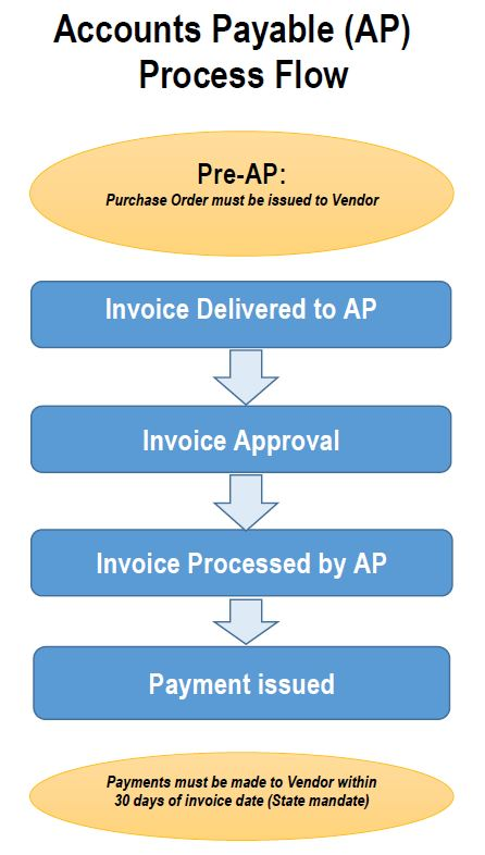 How to get Invoices Paid