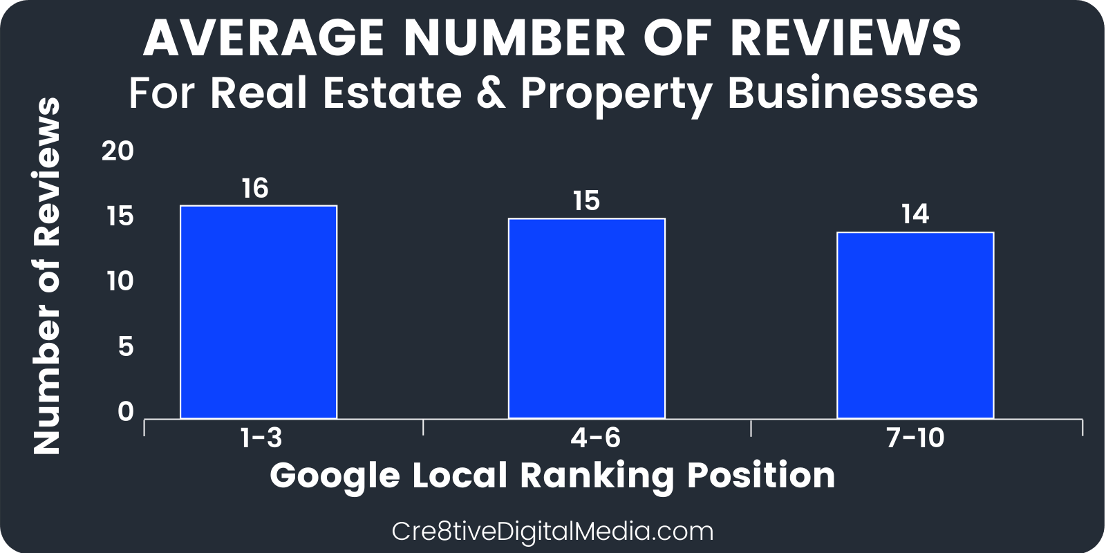 Number of Reviews for Real Estate Businesses and Local Ranking Position
