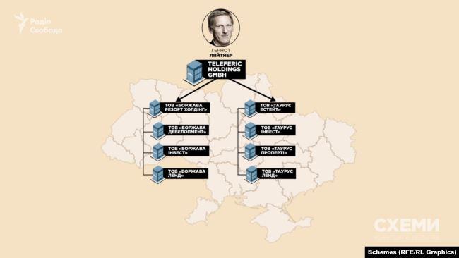 Відповідно до українського реєстру юросіб, кінцевим бенефіціаром австрійської фірми Teleferic Holdings є Гернот Ляйтнер