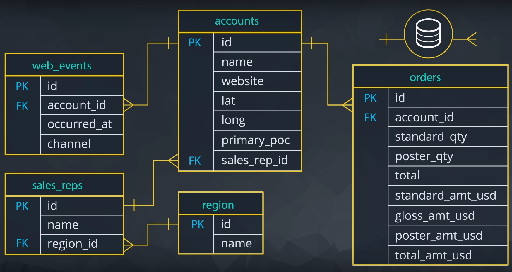 SQL for Data Analysis | Udacity