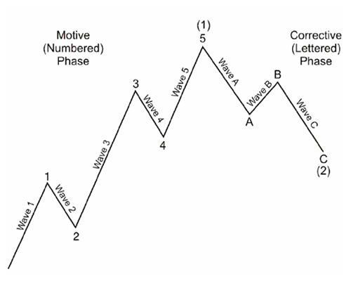 Elliot Wave Principle 1.0 screenshots 1