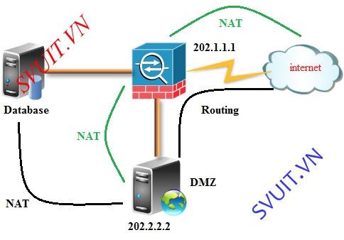 Cisco ASA - [Chapter 7 1] Basic ASA NAT Configuration