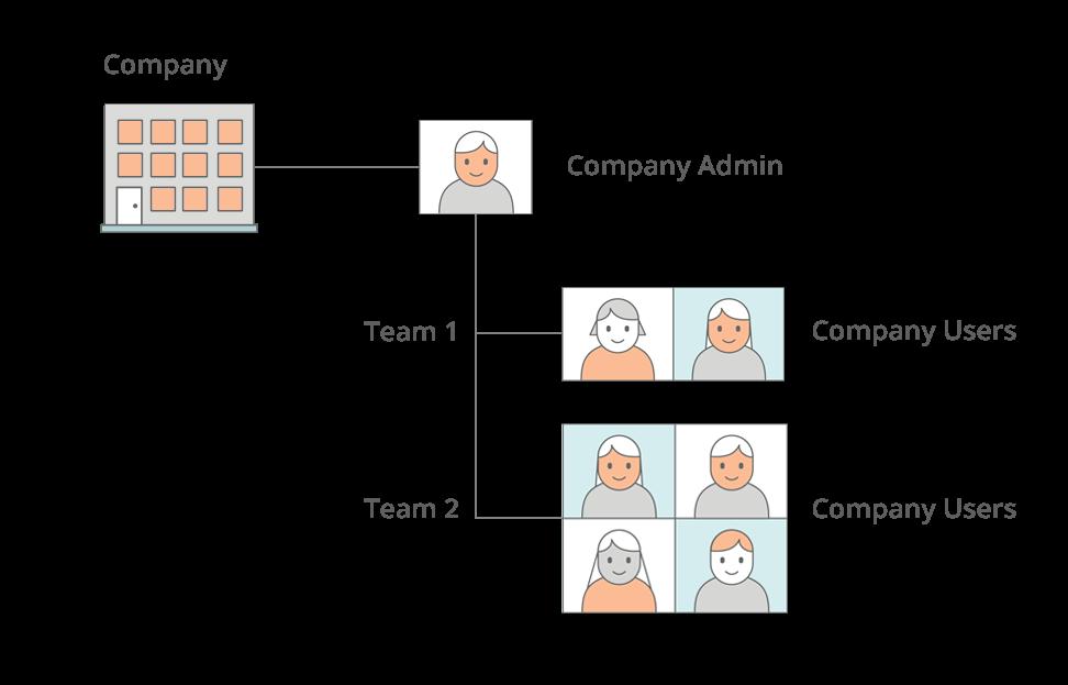 company-users