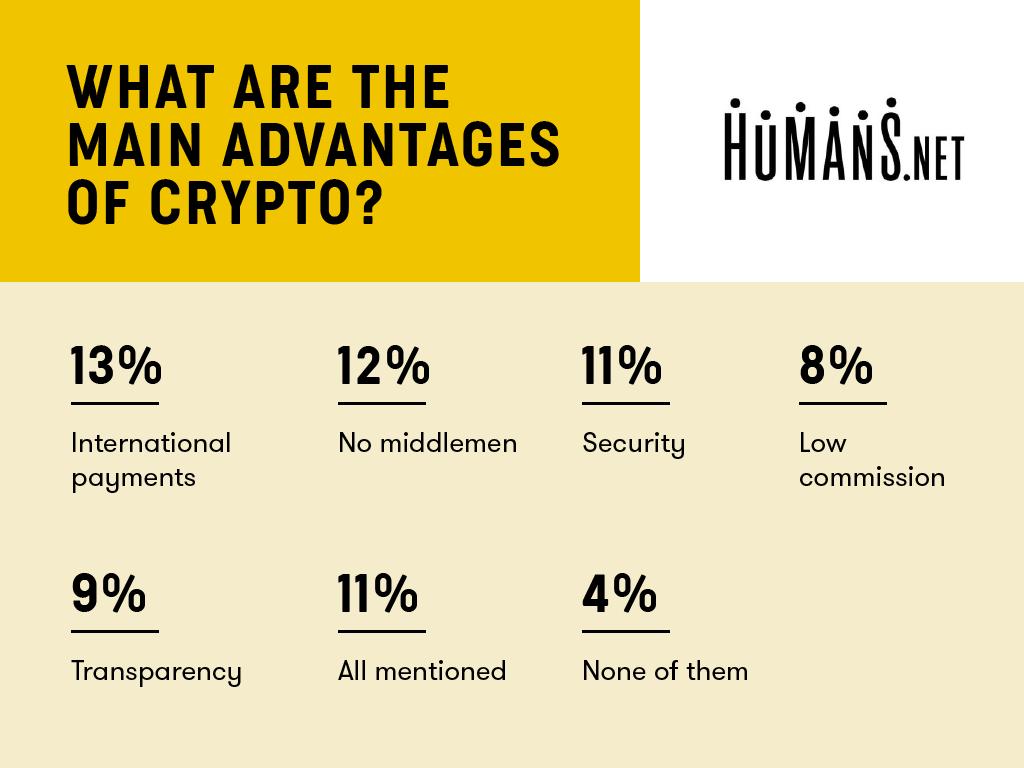 https://248qms3nhmvl15d4ne1i4pxl-wpengine.netdna-ssl.com/wp-content/uploads/2018/12/humans.net-survey-results-crypto-purpose-1024x768.png