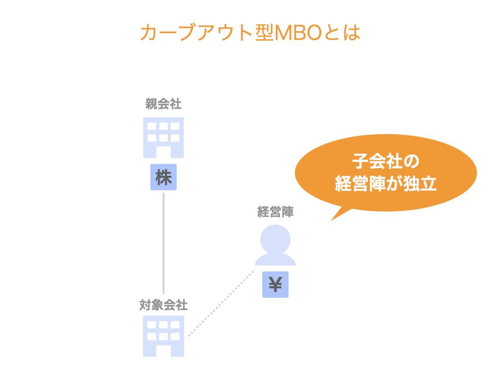 カーブアウト型MBOとは